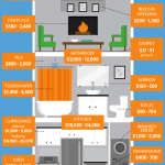 A Beginner's Guide to Home Remodeling Costs - Here's a great infograph that sh...